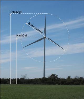 Bild som beskriver höjden på ett vindkraftverk